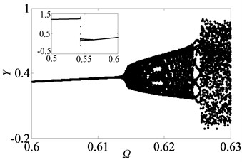 Under lightly loaded condition, partial enlarged drawing of bifurcation diagram  with the range of 0.5 ≤Ω≤0.7 when ξ is 0.03