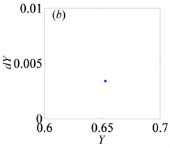 Under heavily loaded condition, phase portrait and Poincaré maps  of Y with respect to dY when B= 0.5