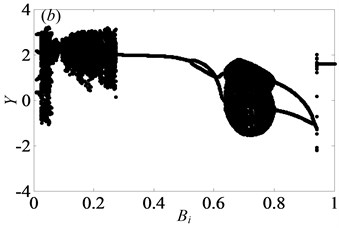 Under lightly loaded condition, bifurcation diagrams of Bi with respect to Y  when ξ is a) 0.03, b) 0.05, c) 0.07 and d) 0.09, respectively