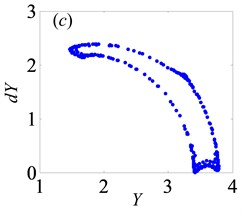 Under lightly loaded condition, Poincaré maps of Y with respect to dY at ξ= 0.03, when Bi is  a) 0.1, b) 0.29, c) 0.302, d) 0.34, e) 0.363, f) 0.377, g) 0.45, h) 0.55, and i) 0.634, respectively