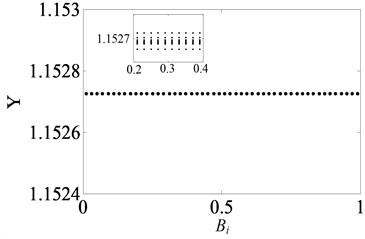 Under heavily loaded condition, bifurcation diagrams of Bi versus Y