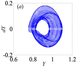Under heavily loaded condition, phase portrait  and Poincaré maps of Y with respect to dY when Bi= 0.5