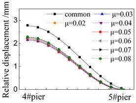Seismic relative displacement of sliding layer