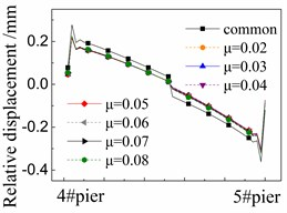 Seismic relative displacement of CA layer