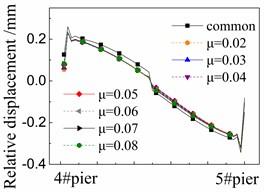 Seismic relative displacement of fastener