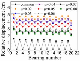 Seismic relative displacement of bearings