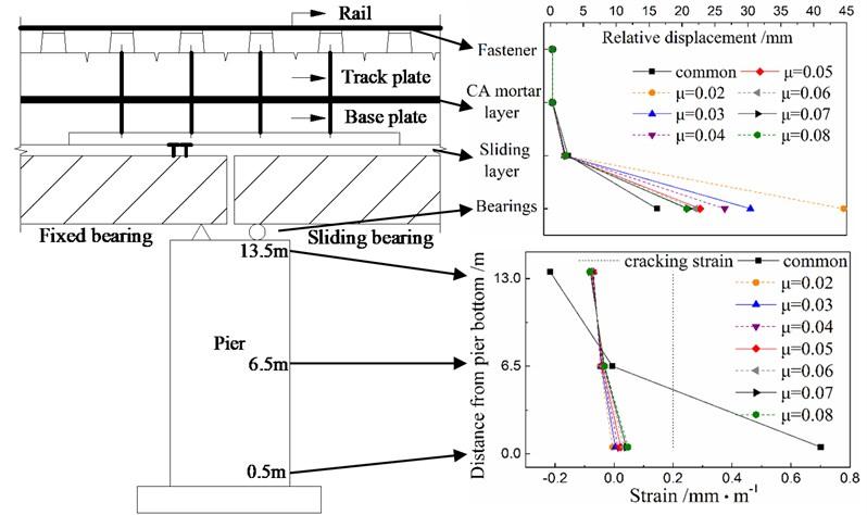 Response distribution in a track-bridge system under the El Centro earthquake