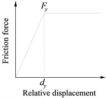 Constitutive relation of zero length connection element