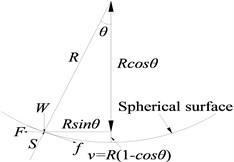 Friction pendulum bearing (FPB)