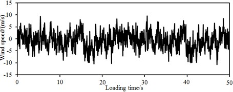 Fluctuating wind velocities at simulation points 1 and 24