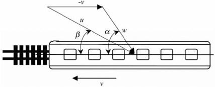 Principle of resultant wind velocity