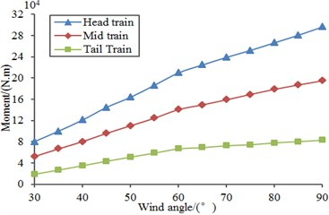 Force and moment of all train bodies changing with wind direction angle