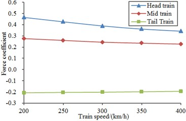Lateral force coefficients  of all train bodies
