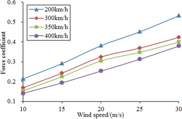 Lateral force coefficients  under different cross wind speed