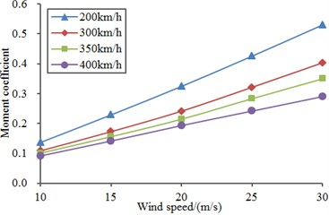 Overturning moment coefficients  under different wind speed