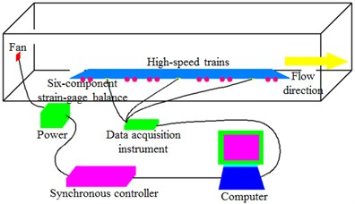 Experimental model and process of the high-speed train