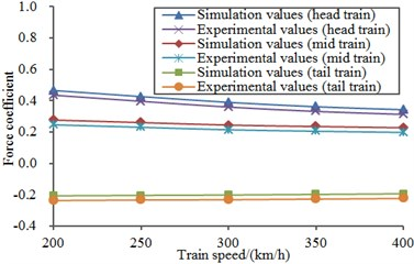 Comparison between experimental results and numerical simulation results