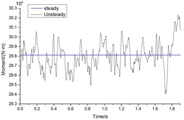 Curves of unsteady aerodynamic forces and moments of head train changing with time