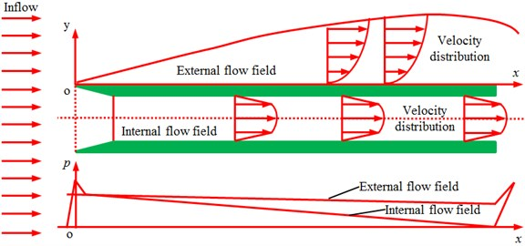 Distribution of velocities and pressures inside and outside pipe