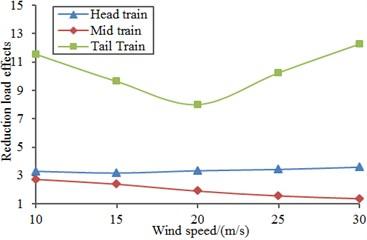 Improvement of aerodynamic performance of the high-speed train under cross wind
