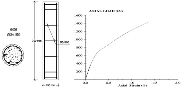 Section area and force- displacement graph of the laboratory column (C15) [8]