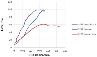 Force-displacement curves