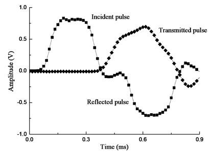 Original waveform (Cp= 2.0 MPa, Ip= 0.3 MPa). Cp – confining pressure;  Ip – impact loading pressure (below)