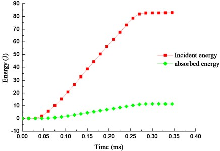Energy-time curve of the cement-soil  (Cp=2.0 MPa, Ip=0.3 MPa)