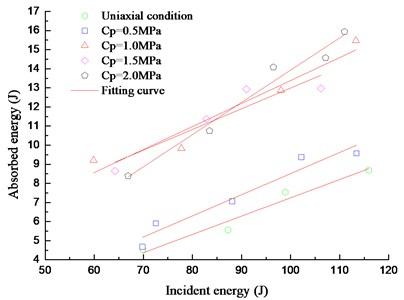 Relationship between the incident energy  and the absorbed energy