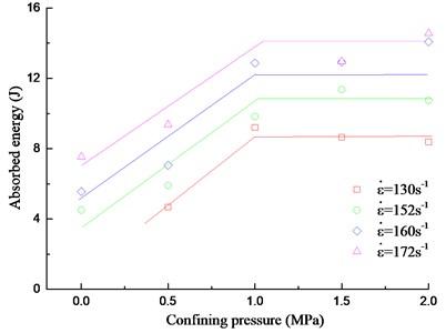 Absorbed energy versus confining pressure