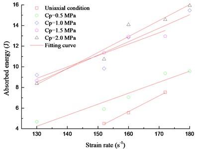 Absorbed energy versus strain rate