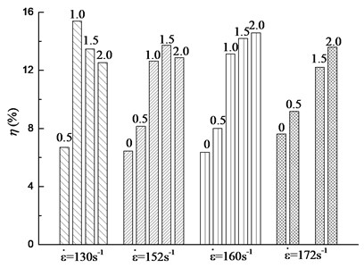 Relationship among the confining pressure, strain rate and the energy absorbency rate