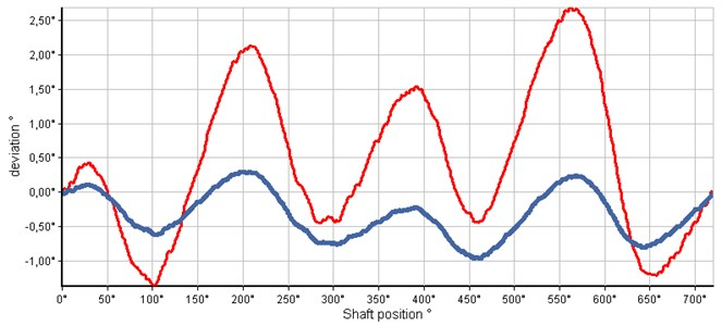 Deviations in degrees depending on the shaft position. One signal (thicker blue) was  for a small load and second signal (thinner red) had irregular speed due to variable heavy load
