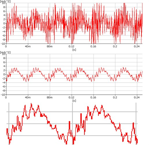 Application of the synchronous averaging on measured data