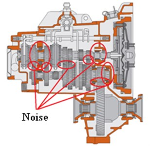 Sources of noise in a gearbox [2]