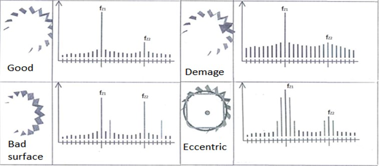 Typical examples of noise from a cogwheel [3]