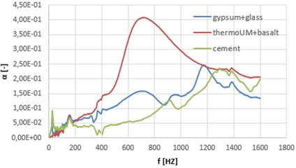 The founded frequency dependence of the measured sound absorption coefficient