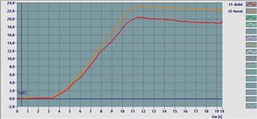 Calibration of tensiometers
