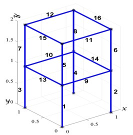 The finite element model of the 3D frame structure used in the numerical example