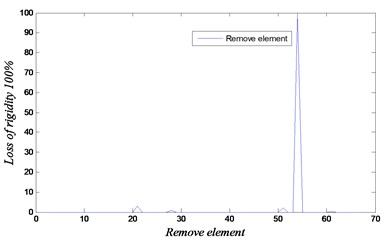 Convergence and loss of rigidity for the case of removing element 54