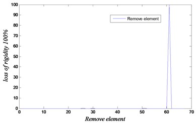 Convergence and loss of rigidity for the case of removing element 63