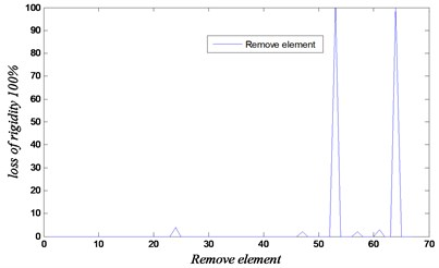 Convergence and loss of rigidity for the case of removing elements 54 and 64