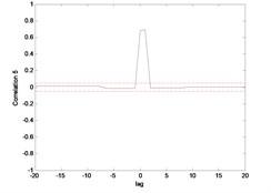 Correlation test for hub angle 1 using MLP