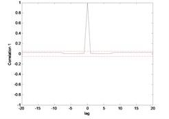 Correlation test for hub angle 2 using MLP