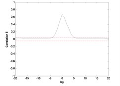 Correlation test for hub angle 1 using ENN