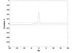 Correlation test for hub angle 2 using ENN