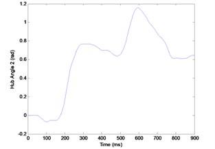 a) Experimental hub-angle 1 response, b) experimental hub-angle 2 response, c) experimental end point acceleration 1 response, d) experimental end point acceleration 2 response