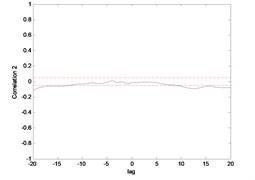 Correlation test for end point acc. 1 (ENN)