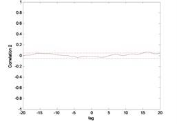 Correlation test for end point acc. 2 (ENN)