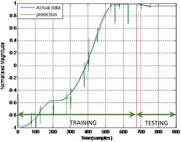 Output and estimated outputs  of Hub angle 1 (ENN)